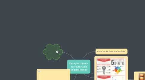 Mind Map: Интерактивные технологии в образовании