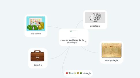 Mind Map: ciencias auxiliares de la sociología