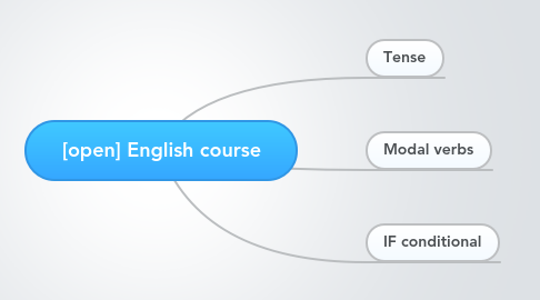 Mind Map: [open] English course