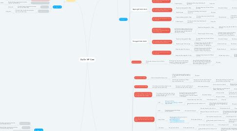 Mind Map: Dự Án VIP Care