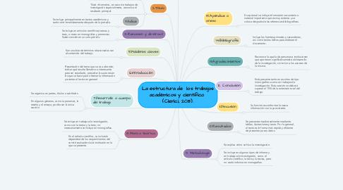 Mind Map: La estructura de  los trabajos académicos y científico  (Clerici, 2013).