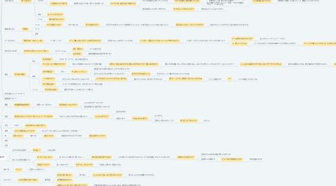 Mind Map: 藤田の価値観マップ (共有用)