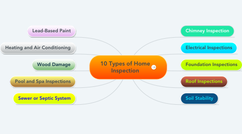 Mind Map: 10 Types of Home Inspection