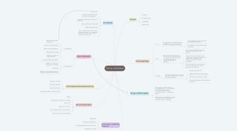 Mind Map: Thema: Identitäten