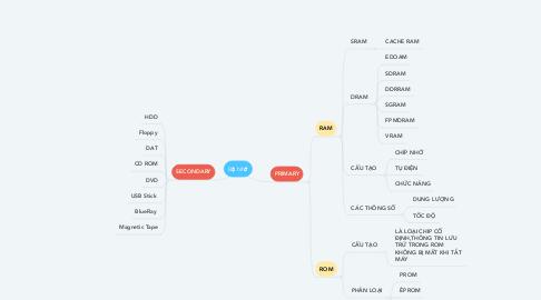 Mind Map: Bộ Nhớ