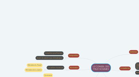Mind Map: LE CONSEIL DES PRUD'HOMMES
