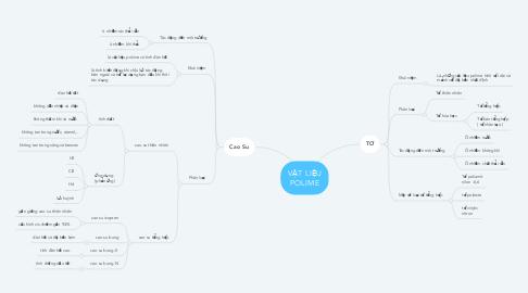 Mind Map: VẬT LIỆU POLIME