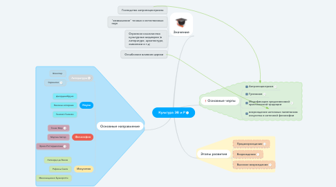 Mind Map: Культура ЭВ и Р