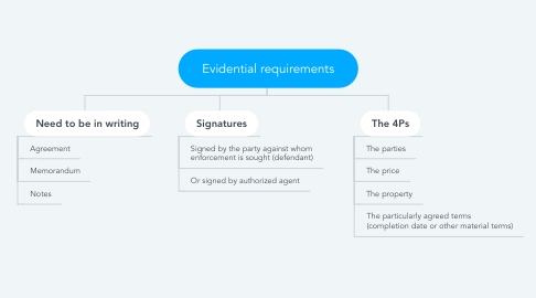 Mind Map: Evidential requirements