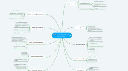 Mind Map: Hoogteregeling en wasinstallatie