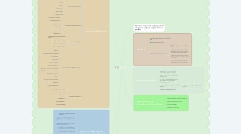 Mind Map: Веб-квест