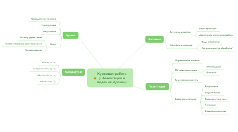 Mind Map: Курсовая работа («Пеленгация и ведение Дрона»)