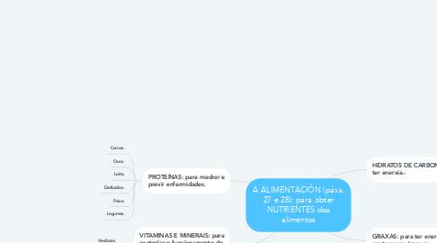 Mind Map: A ALIMENTACIÓN (páxs. 27 e 28): para obter NUTRIENTES dos alimentos