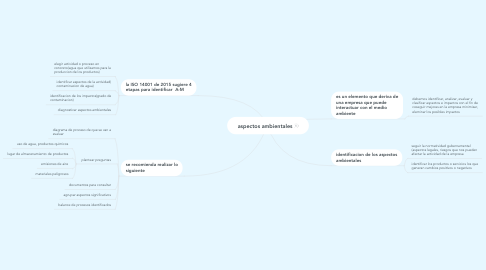 Mind Map: aspectos ambientales