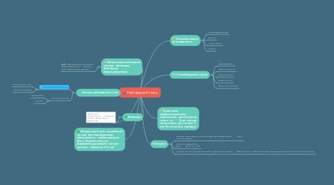 Mind Map: Разговорный стиль