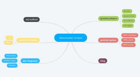 Mind Map: Manchester United