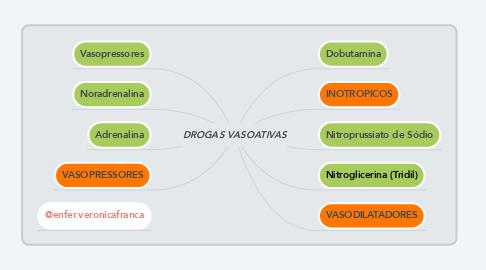 Mind Map: DROGAS VASOATIVAS