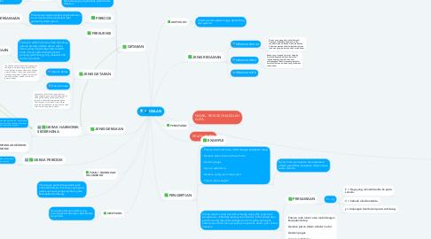 Mind Map: OSILASI