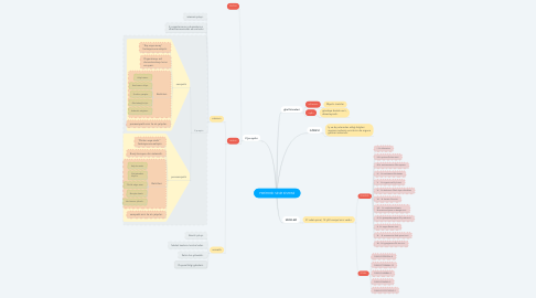 Mind Map: PERİFERİK SİNİR SİSTEMİ
