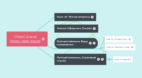 Mind Map: СберCтрахов (https://sber.insure)
