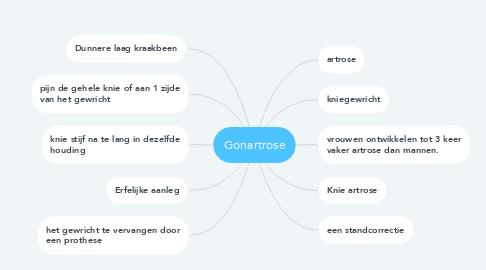 Mind Map: Gonartrose