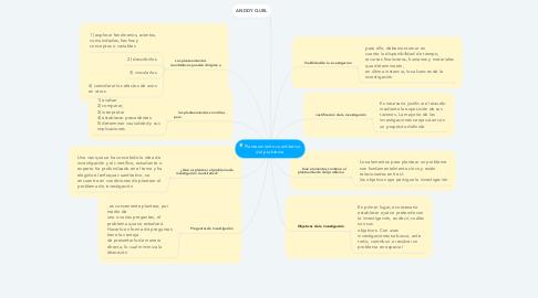 Mind Map: Planteamiento cuantitativo  del problema
