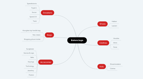 Mind Map: Balenciaga
