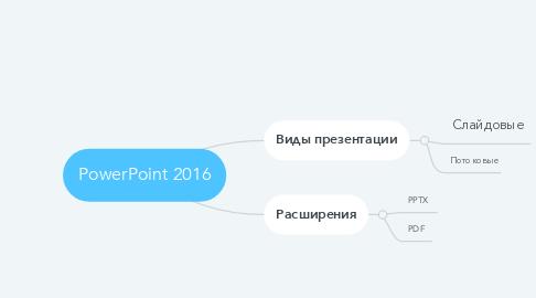 Mind Map: PowerPoint 2016