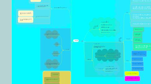 Mind Map: Hoa Kì