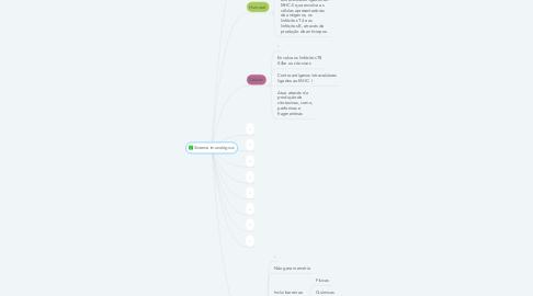 Mind Map: Sistema imunológico: