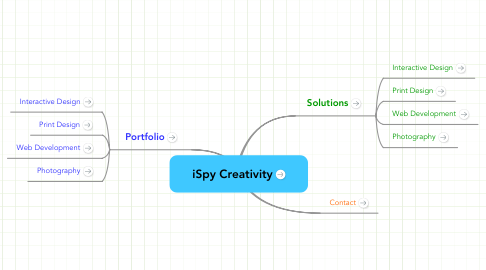 Mind Map: iSpy Creativity