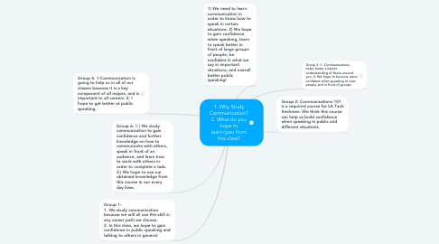Mind Map: 1. Why Study Communication? 2. What do you hope to learn/gain from this class?