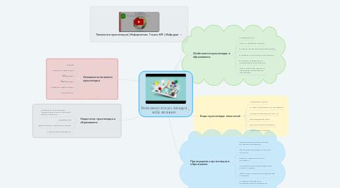 Mind Map: Возможности мультимедиа в образовании.
