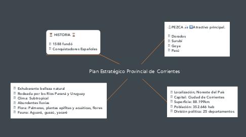 Mind Map: Plan Estratégico Provincial de  Corrientes