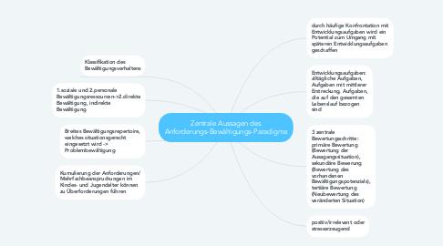 Mind Map: Zentrale Aussagen des Anforderungs-Bewältigungs-Paradigma