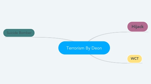 Mind Map: Terrorism By Deon