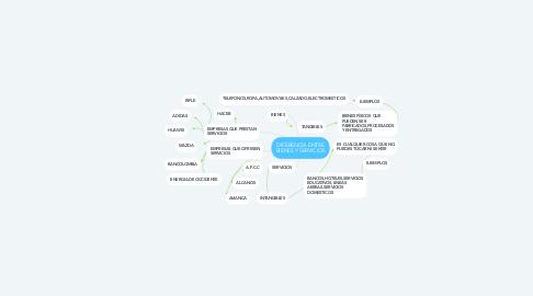 Mind Map: DIFERENCIA ENTRE BIENES Y SERVICIOS