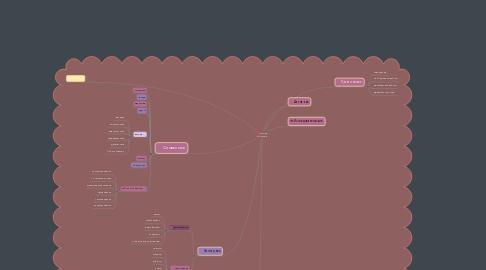 Mind Map: Методы педагогического исследования