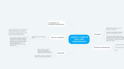 Mind Map: ¿QUÉ ES Y CÓMO SE HACE UNA COREOGRAFÍA?