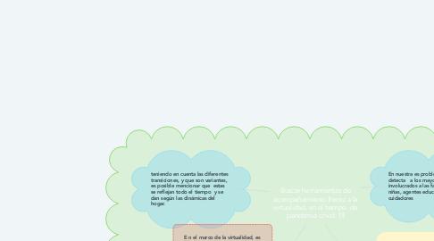 Mind Map: Buscar herramientas de acompañamiento frente a la virtualidad, en el tiempo  de pandemia covid-19
