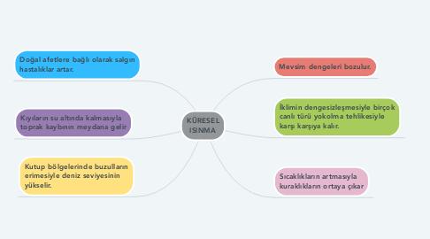 Mind Map: KÜRESEL ISINMA