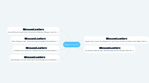 Mind Map: Megans Law Info