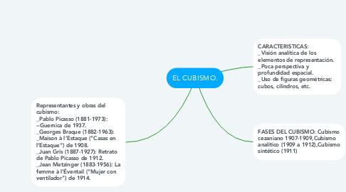 Mind Map: EL CUBISMO.