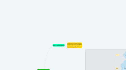 Mind Map: Introduccion al estudio de bioquimica y biomoleculas