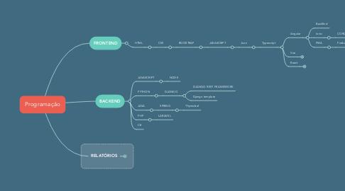 Mind Map: Programação