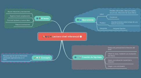 Mind Map: Lectura nivel inferencial