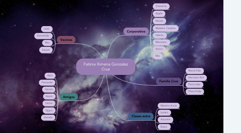 Mind Map: Fatima Ximena Gonzalez Cruz