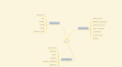 Mind Map: DHP-LE