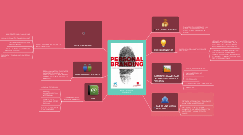 Mind Map: MARCA PERSONAL BRANDRING
