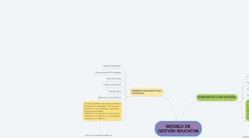 Mind Map: MODELO DE GESTIÓN EDUCATIVA